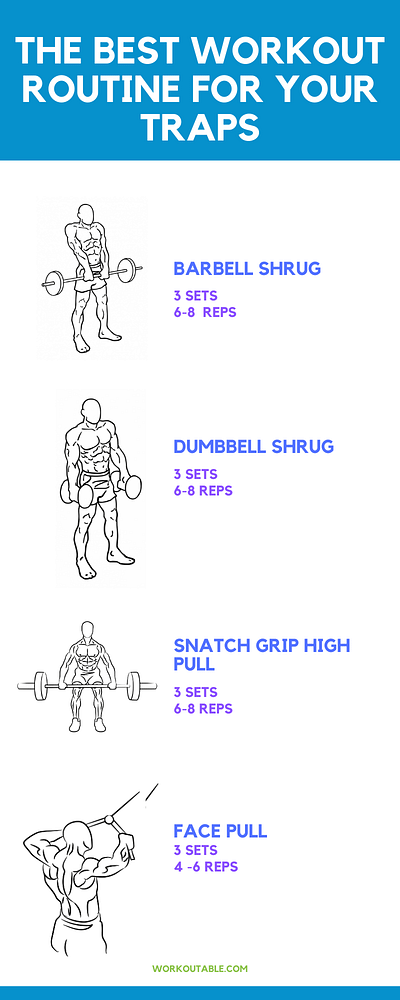 best workout routine for your traps